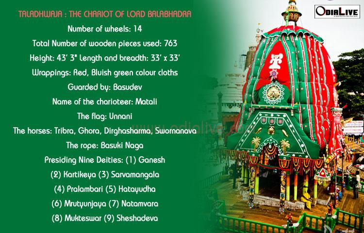 ratha-yatra-puri-odisha