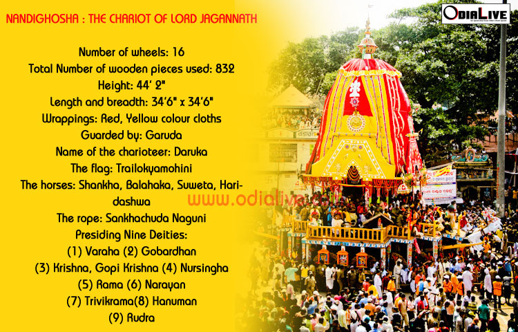 lord-jagannath-ratha-nandighosa