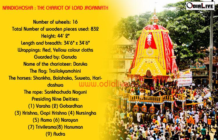 lord-jagannath-ratha-nandighosa